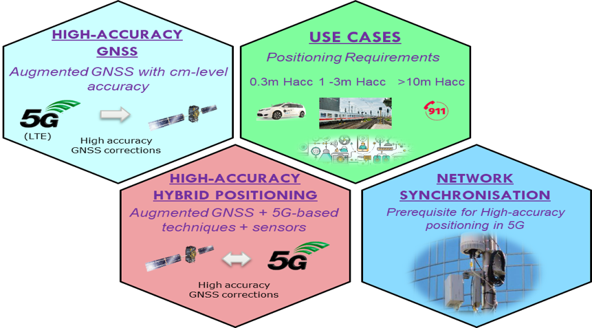5G positioning areas